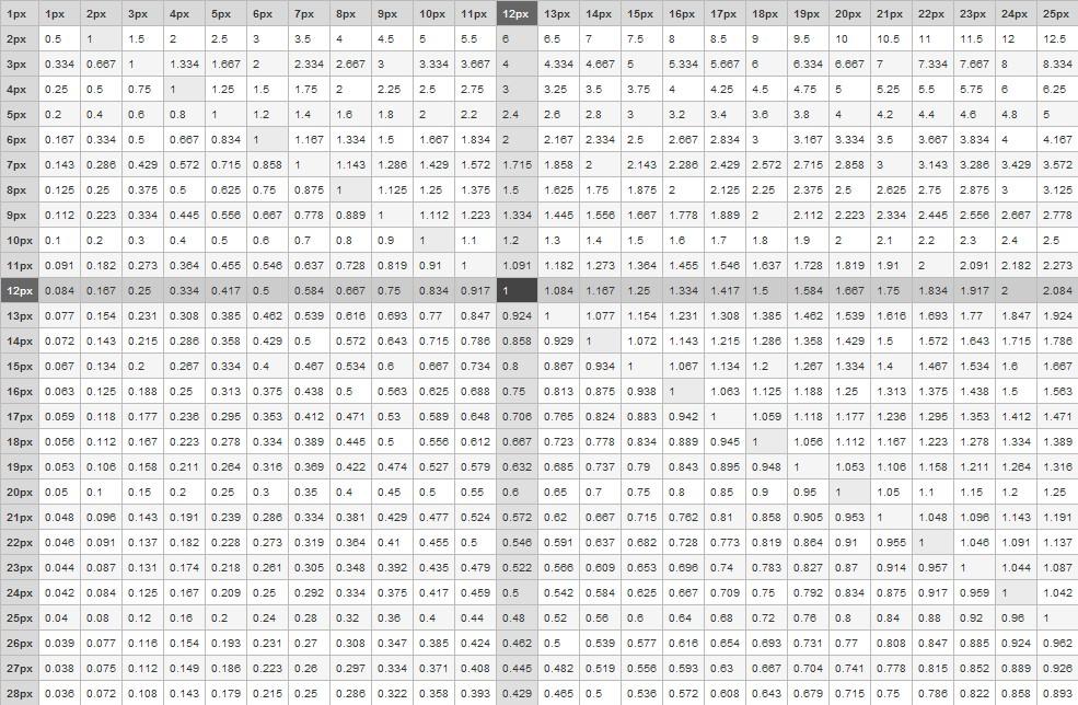 Una tabla de referencia para convertir px a em