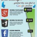 El efecto en SEO de las redes sociales