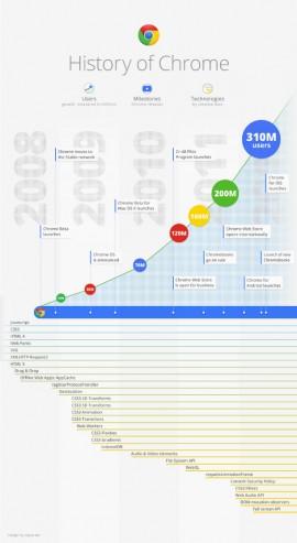 La evolución de Google Chrome