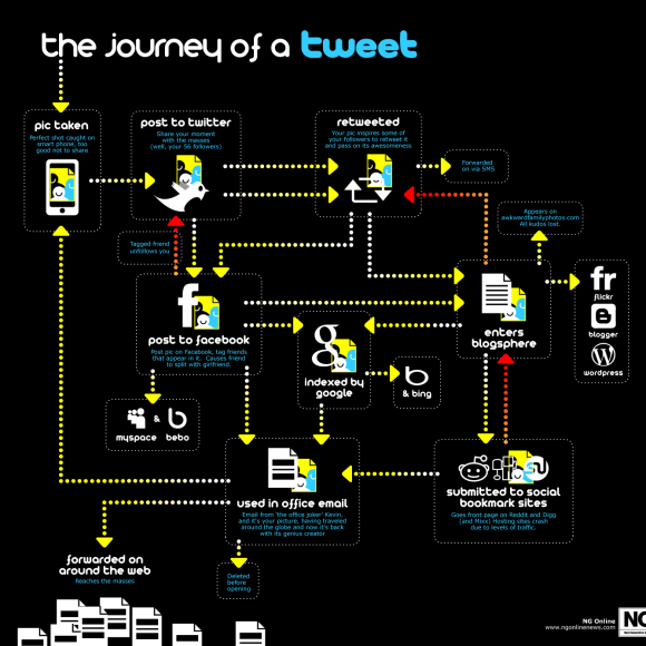 Infografía sobre lo que ocurre cada vez que escribimos un tweet