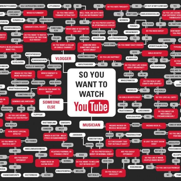Diagrama de Flujo de YouTube