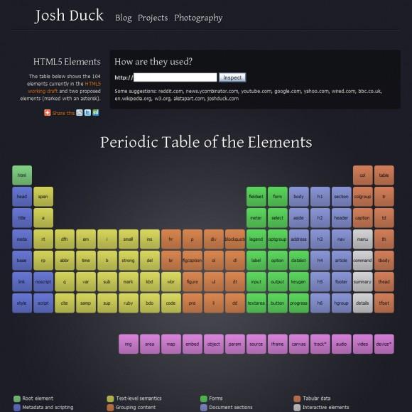 La tabla periódica de los elementos HTML5