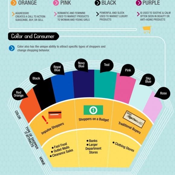 Como los colores afectan las ventas