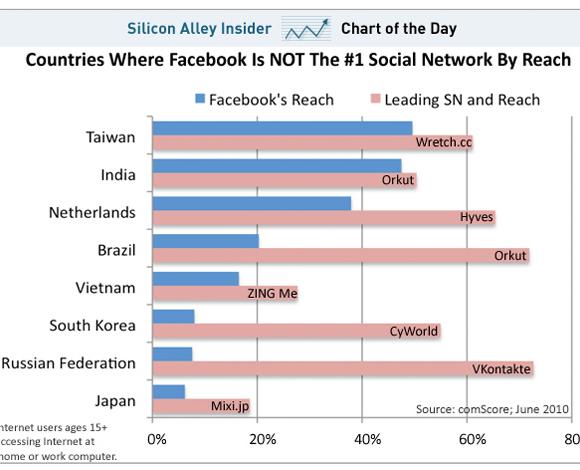 Los paises donde Facebook no domina