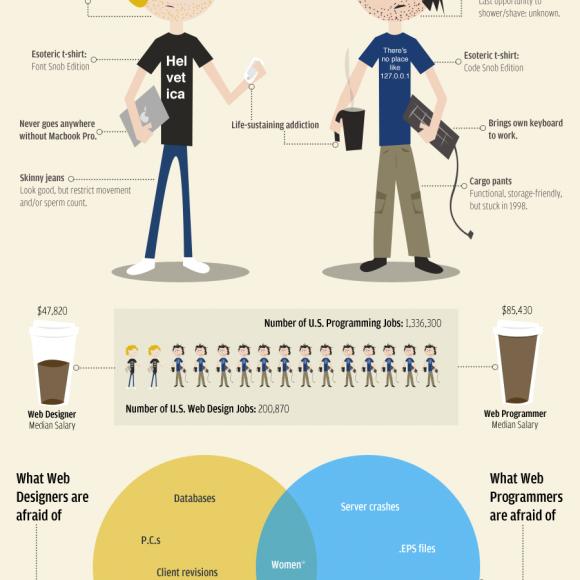 Diseñadores Web y Desarroladores Web