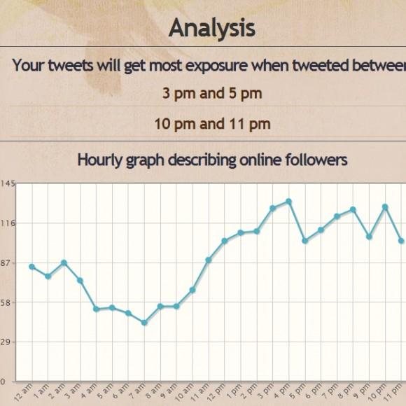 Como elegir el mejor momento del día para publicar un tweet efectivo