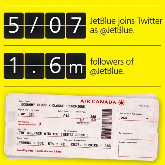 Como las aerolíneas utilizan Twitter