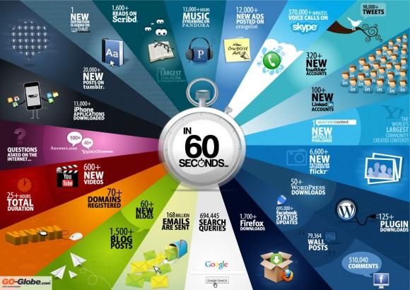 Lo que pasa en la Web cada segundos