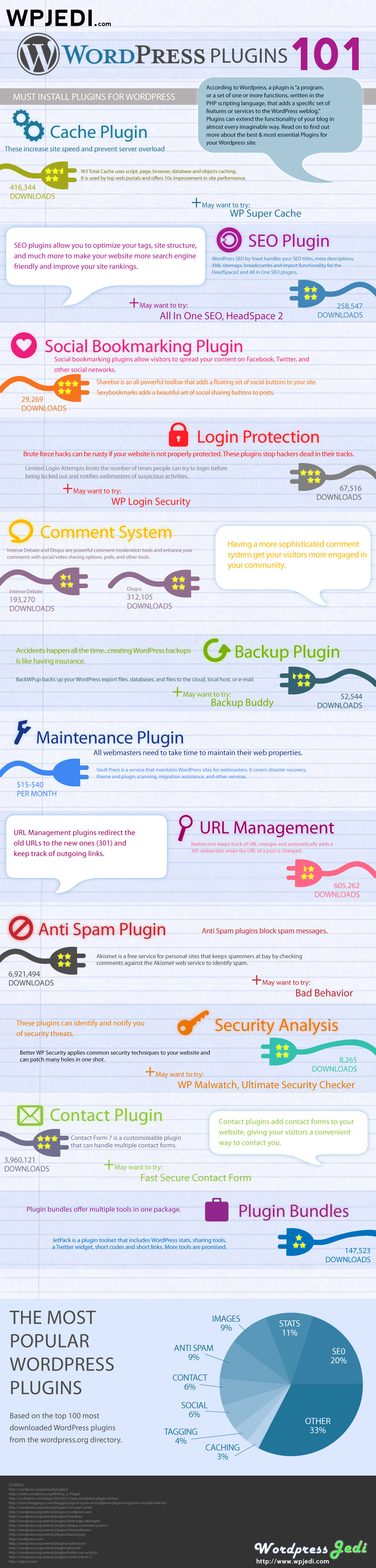 +12 plugins para WordPress que no deben faltar