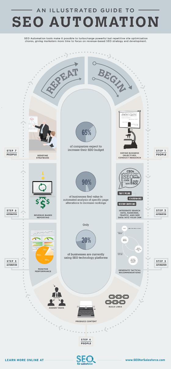 Guia ilustrada sobre la automatización del SEO