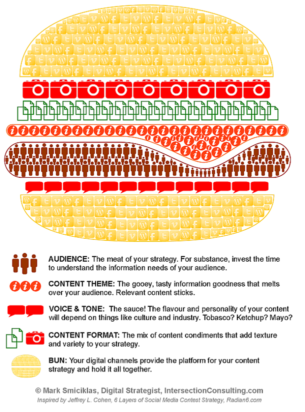 Estrategias para el contenido