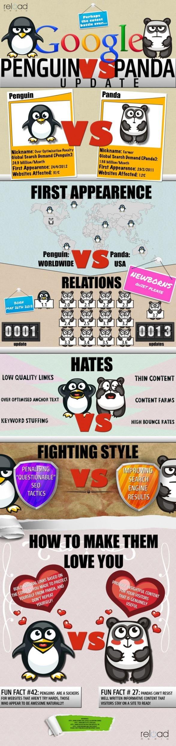 Cuál es la diferencia entre Google Panda y Penguin