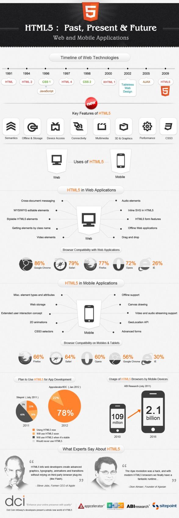 HTML5: pasado, presente y futuro