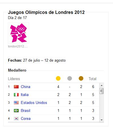 Información actualizada del medallero olímpico