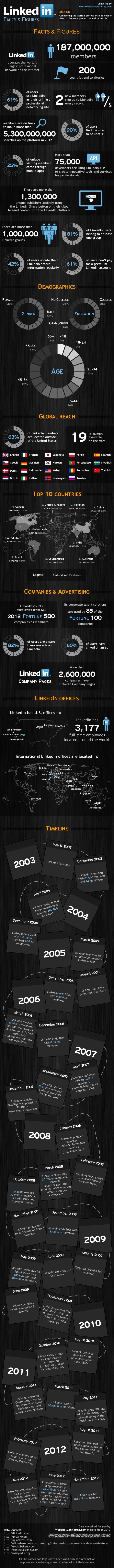 LinkedIn - hechos y números