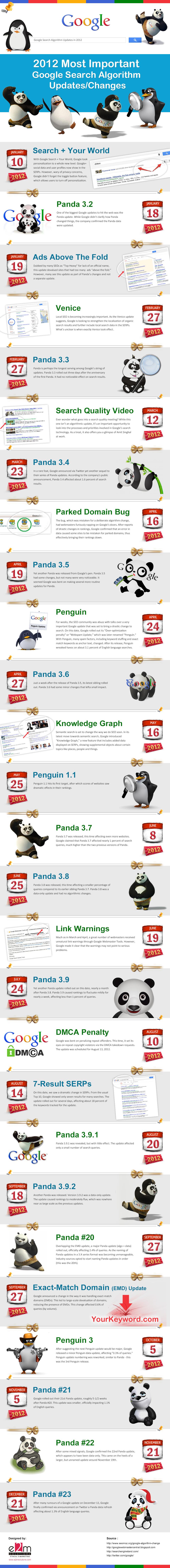 Google 2012 - Todas las actualizaciones del 2012