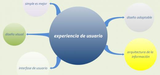 SEO y experiencia de usuario